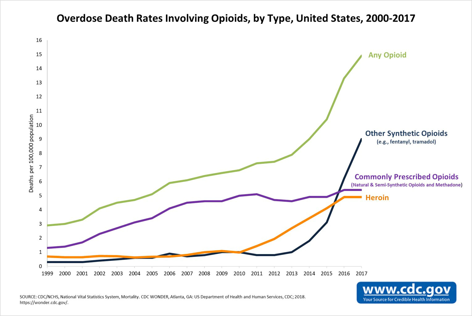 Overdoes Death Rates