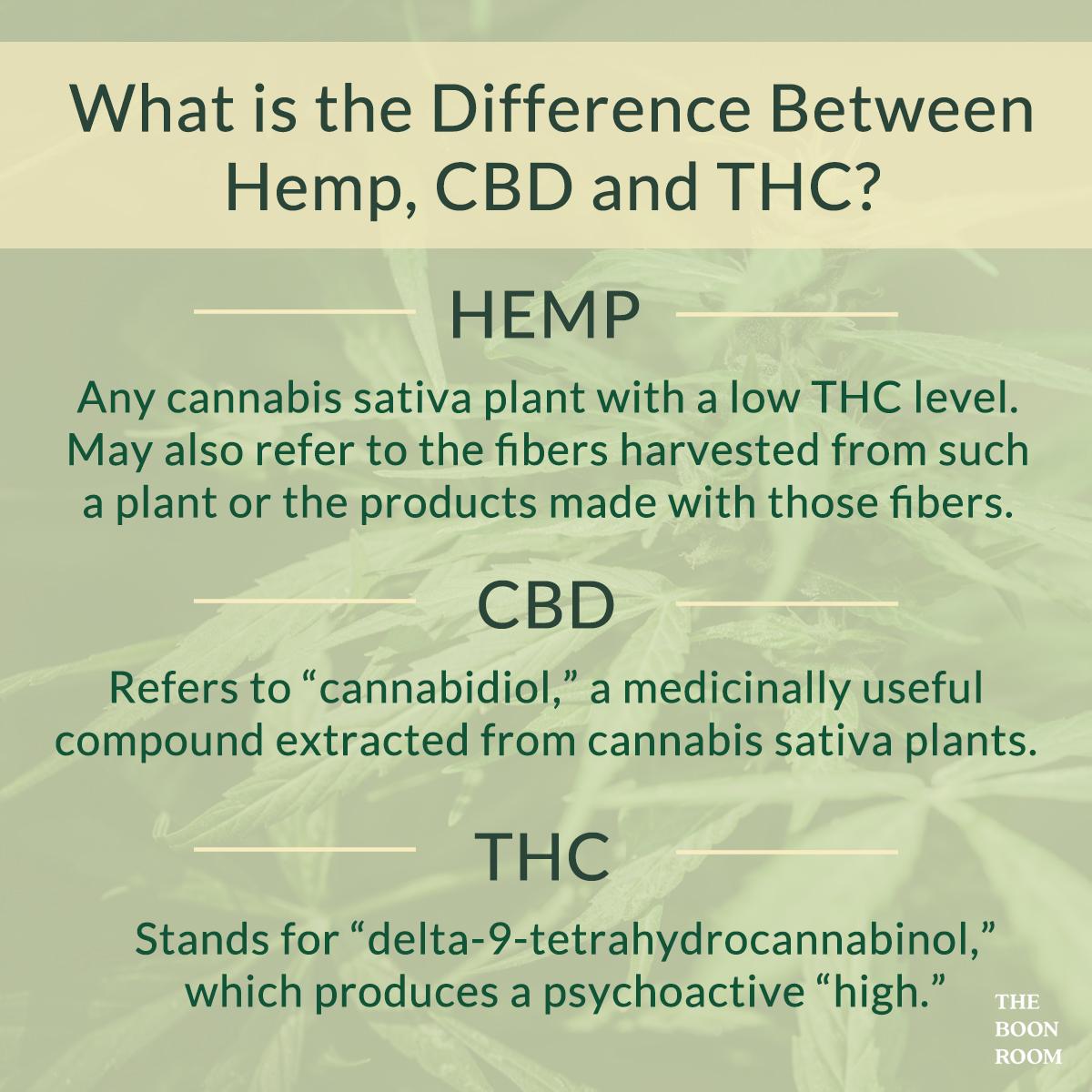 Hemp, CBD, THC